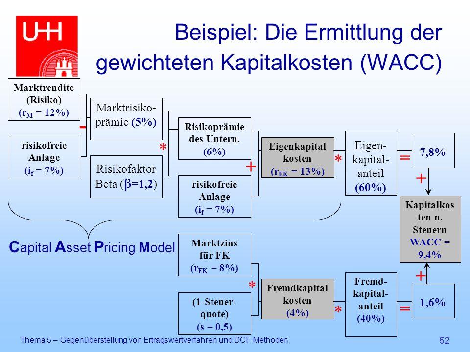 Thema 5 – Gegenüberstellung von Ertragswertverfahren und DCF-Methoden 52 Beispiel: Die Ermittlung der gewichteten Kapitalkosten (WACC) Marktrisiko- pr