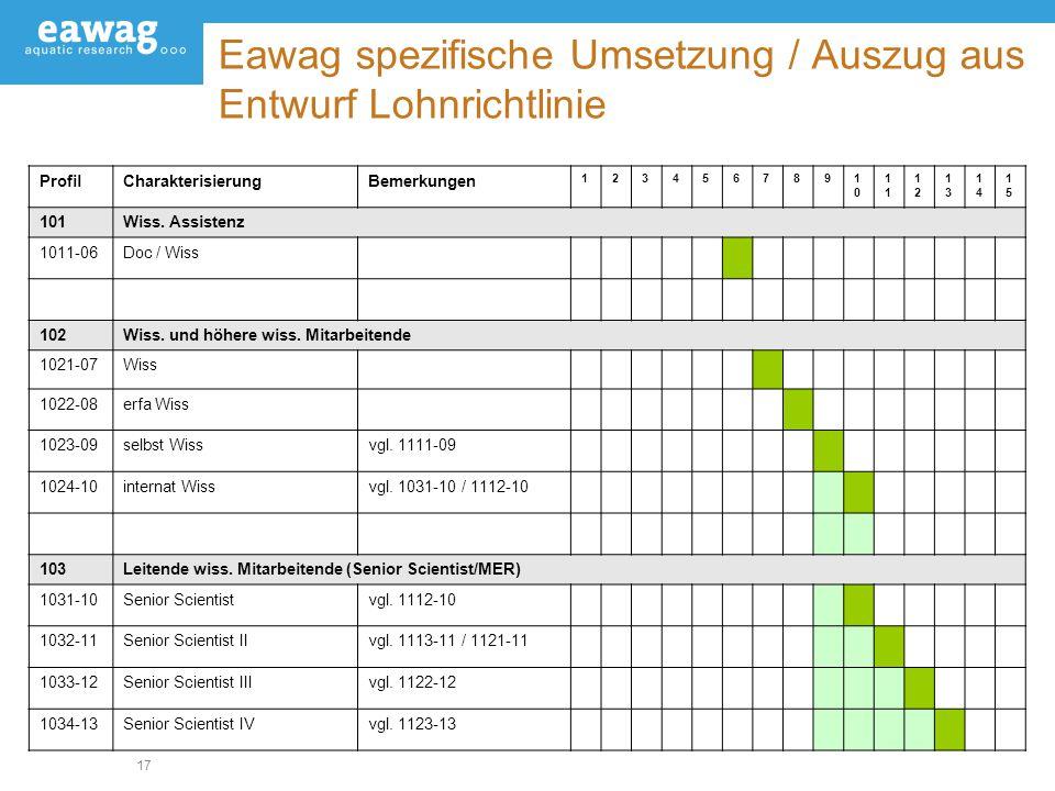 17 Eawag spezifische Umsetzung / Auszug aus Entwurf Lohnrichtlinie ProfilCharakterisierungBemerkungen 12345678910101 1212 1313 1414 1515 101Wiss. Assi