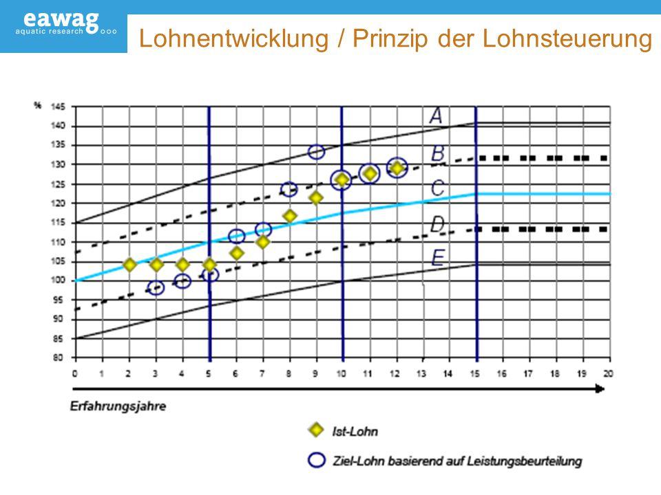 24 Lohnentwicklung / Prinzip der Lohnsteuerung