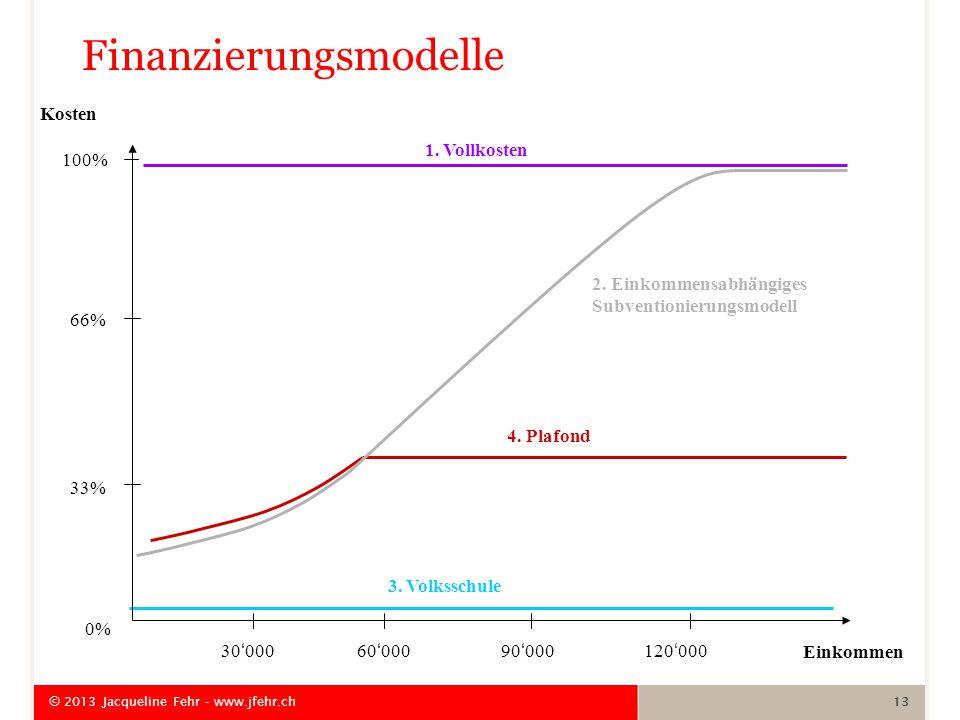 3. Volksschule 4. Plafond Einkommen 30'00060'00090'000120'000 Kosten 100% 66% 33% 0% 1.