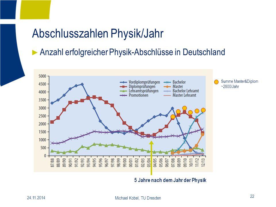 Abschlusszahlen Physik/Jahr 22 24.11.2014 Michael Kobel, TU Dresden ► Anzahl erfolgreicher Physik-Abschlüsse in Deutschland Summe Master&Diplom ~2800/