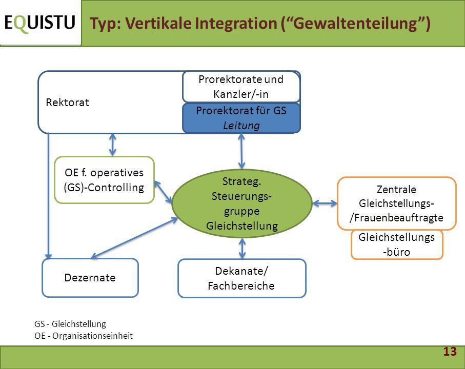 """13 Typ: Vertikale Integration (""""Gewaltenteilung"""") Zentrale Gleichstellungs- /Frauenbeauftragte Dekanate/ Fachbereiche Rektorat Dezernate OE f. operati"""