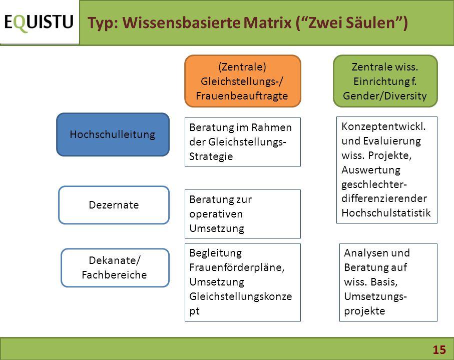 """15 Typ: Wissensbasierte Matrix (""""Zwei Säulen"""") (Zentrale) Gleichstellungs-/ Frauenbeauftragte Dekanate/ Fachbereiche Hochschulleitung Dezernate Zentra"""