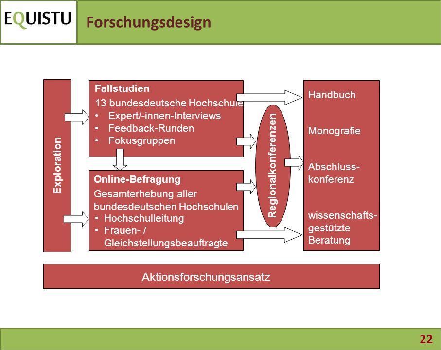 22 Forschungsdesign Exploration Handbuch Monografie Abschluss- konferenz wissenschafts- gestützte Beratung Fallstudien 13 bundesdeutsche Hochschulen E
