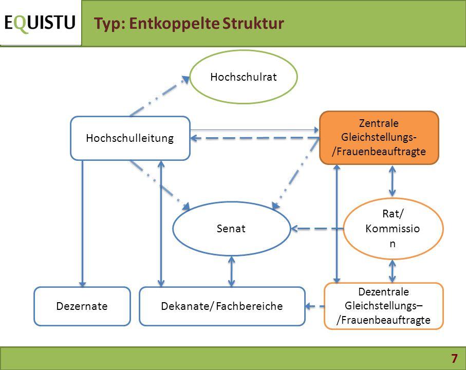 7 Typ: Entkoppelte Struktur Rat/ Kommissio n Zentrale Gleichstellungs- /Frauenbeauftragte Dezentrale Gleichstellungs– /Frauenbeauftragte Dekanate/ Fac