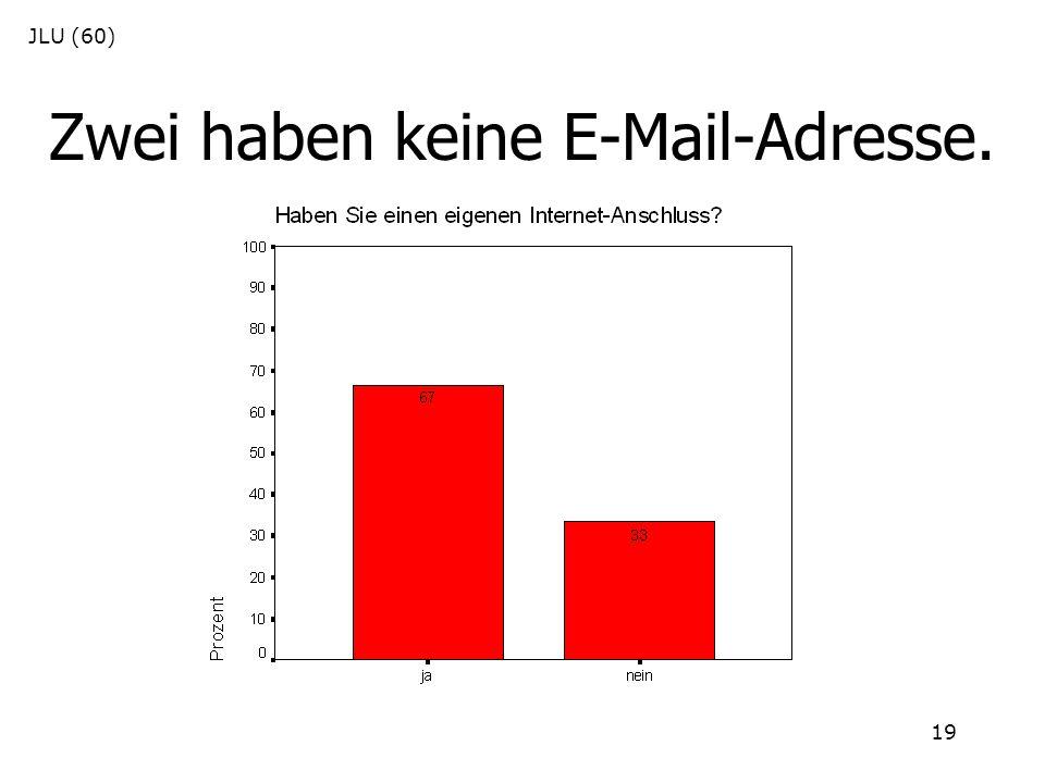 19 Zwei haben keine E-Mail-Adresse. JLU (60)