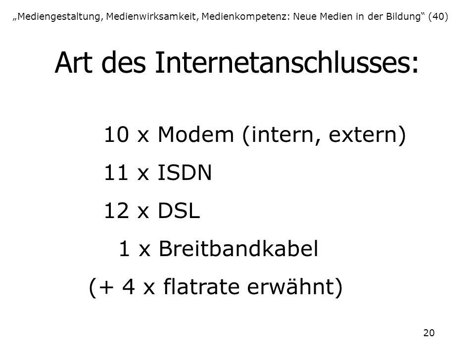 """20 Art des Internetanschlusses: """"Mediengestaltung, Medienwirksamkeit, Medienkompetenz: Neue Medien in der Bildung"""" (40) 10 x Modem (intern, extern) 11"""