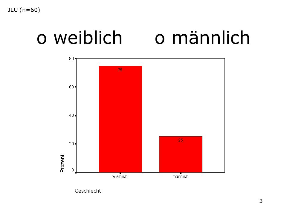 3 o weiblich o männlich JLU (n=60) Geschlecht