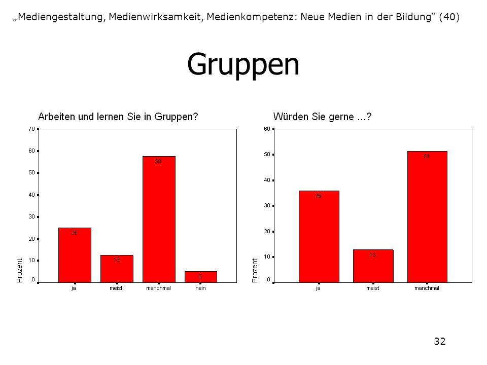 """32 Gruppen """"Mediengestaltung, Medienwirksamkeit, Medienkompetenz: Neue Medien in der Bildung"""" (40)"""