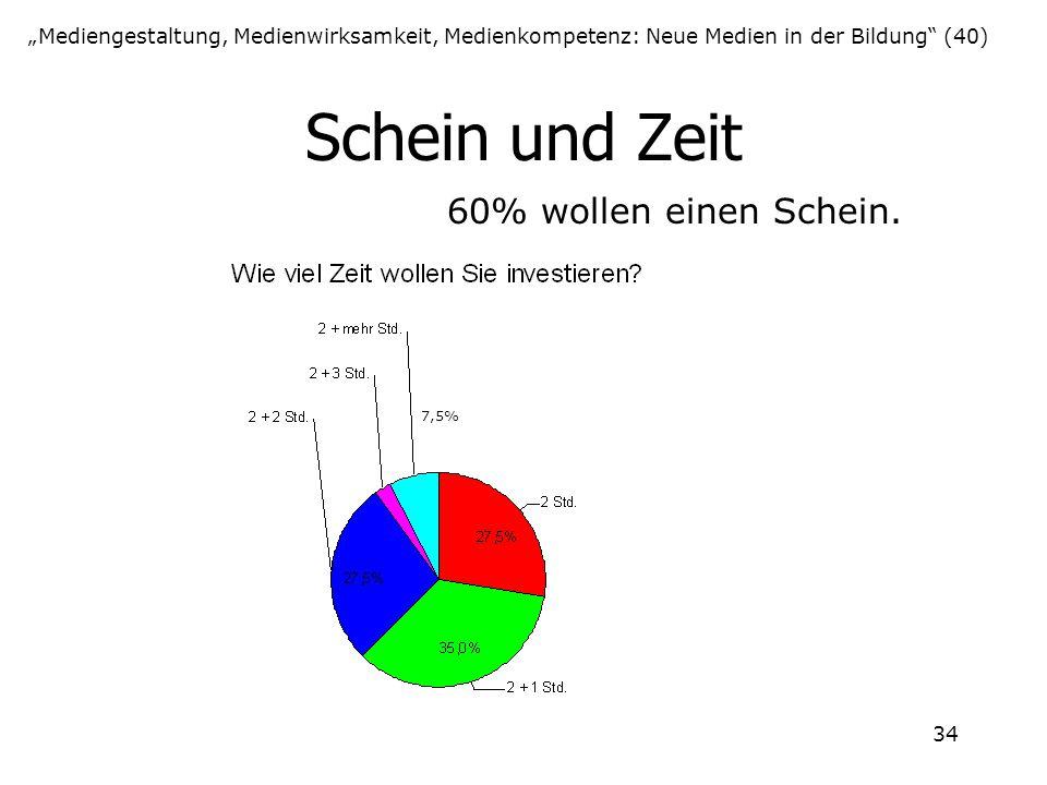 """34 Schein und Zeit """"Mediengestaltung, Medienwirksamkeit, Medienkompetenz: Neue Medien in der Bildung"""" (40) 60% wollen einen Schein. 7,5%"""