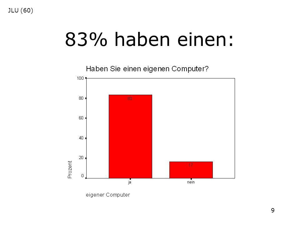 9 83% haben einen: JLU (60)