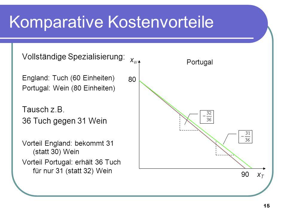 15 Komparative Kostenvorteile Vollständige Spezialisierung: England: Tuch (60 Einheiten) Portugal: Wein (80 Einheiten) Tausch z.B. 36 Tuch gegen 31 We