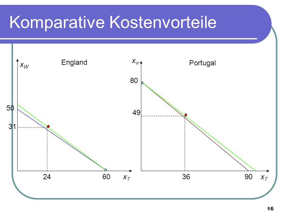 16 Komparative Kostenvorteile xwxw xTxT 90 80 Portugal England xTxT xWxW 60 50 24 31 49 36