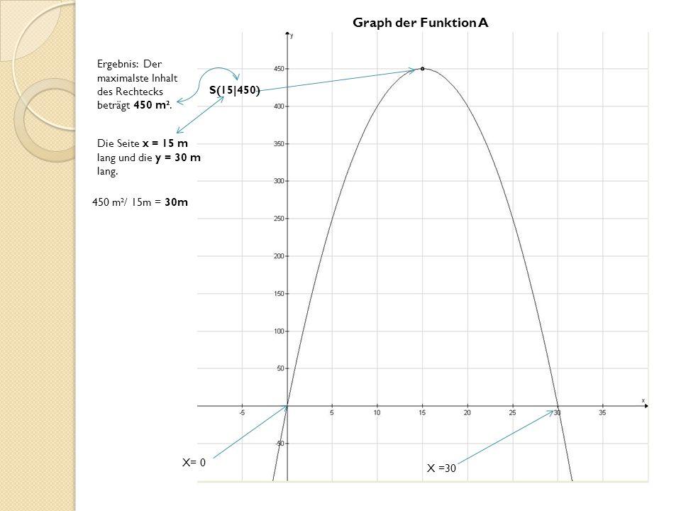X =30 X= 0 Graph der Funktion A S(15|450) Ergebnis: Der maximalste Inhalt des Rechtecks beträgt 450 m². Die Seite x = 15 m lang und die y = 30 m lang.