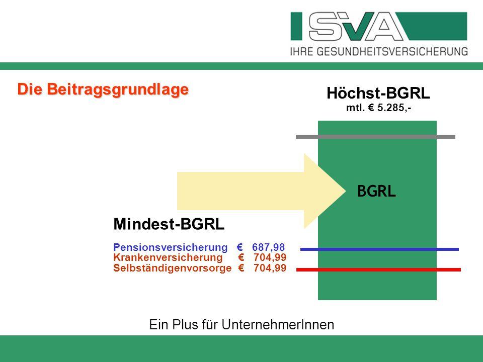 Ein Plus für UnternehmerInnen Die Beitragsgrundlage BGRL Höchst-BGRL mtl. € 5.285,- Mindest-BGRL Pensionsversicherung € 687,98 Krankenversicherung € 7
