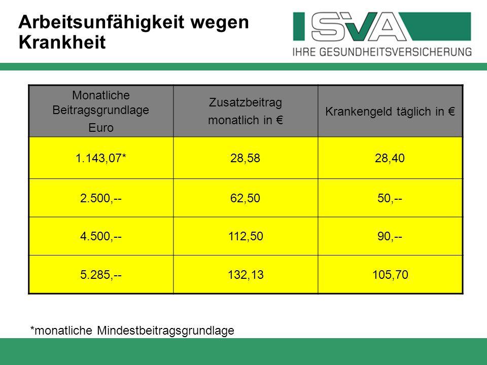 Monatliche Beitragsgrundlage Euro Zusatzbeitrag monatlich in € Krankengeld täglich in € 1.143,07*28,5828,40 2.500,--62,5050,-- 4.500,--112,5090,-- 5.2