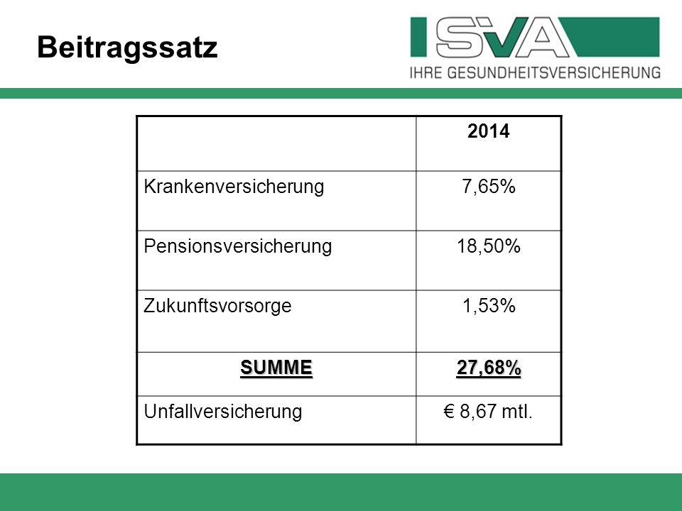 2014 Krankenversicherung7,65% Pensionsversicherung18,50% Zukunftsvorsorge1,53% SUMME27,68% Unfallversicherung€ 8,67 mtl. Beitragssatz