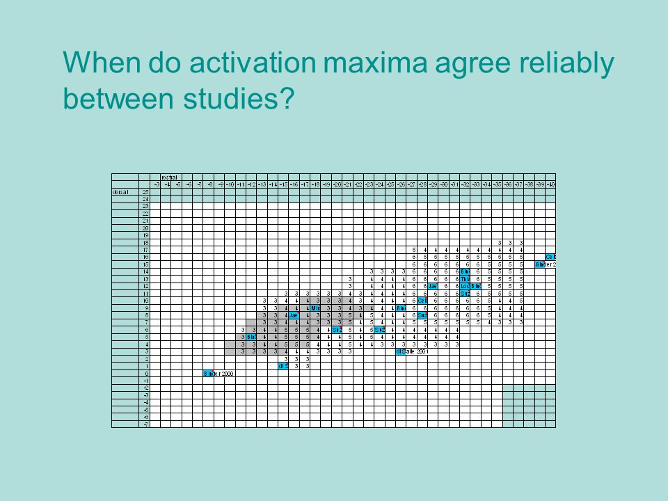 When do activation maxima agree reliably between studies?