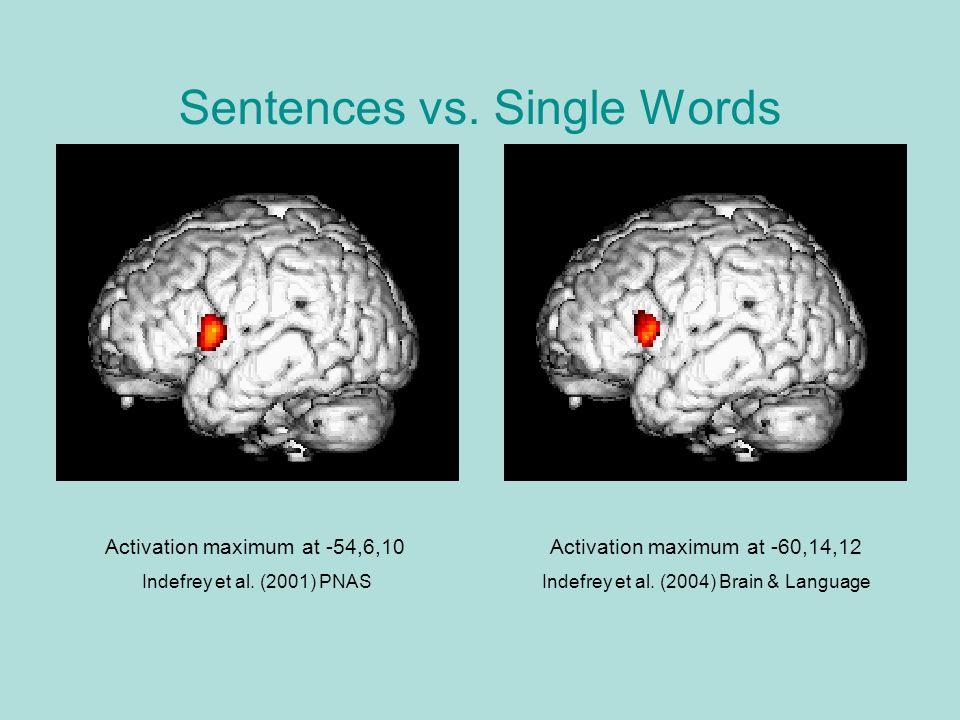 Sentences vs.Single Words Activation maximum at -60,14,12 Indefrey et al.