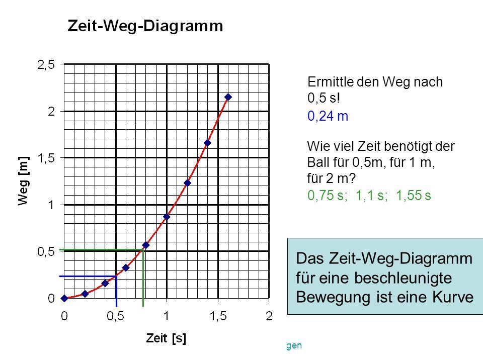 3.Kräfte und ihre Wirkungen Waagrecht:Zeit: 1 Kästchen=0,1s Zeichne ein Diagramm.