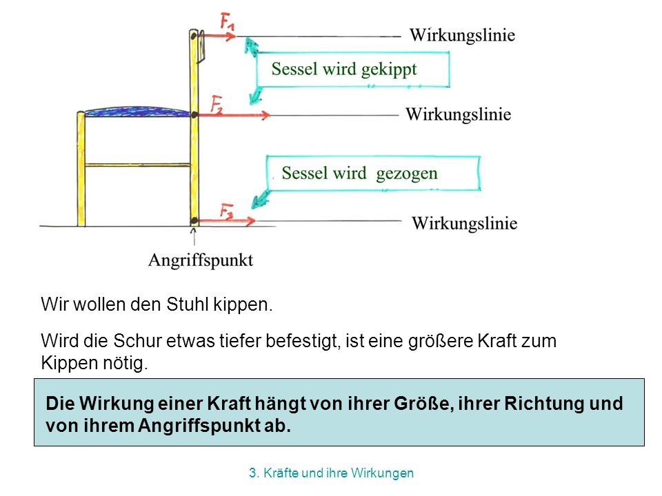 3. Kräfte und ihre Wirkungen Versuch: Wir befestigen eine Schur an der Lehne eines Stuhls und ziehen in verschiedene Richtungen.