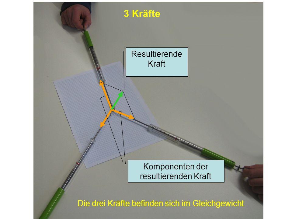 3. Kräfte und ihre Wirkungen Versuch: Zwei Schüler ziehen mit einer Federwaage in die entgegengesetzte Richtung. Achtung !! Nicht zu stark ziehen!!!!!