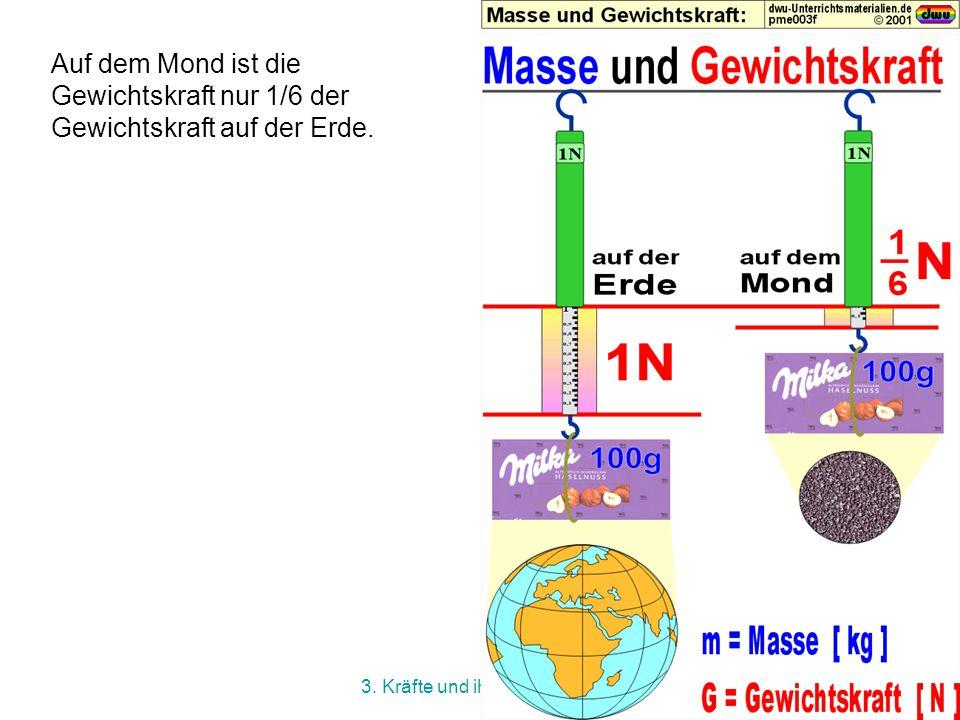 3. Kräfte und ihre Wirkungen G = m·g g = 9,81 N/kg Formel zur Berechnung des Gewichts Berechne dein Gewicht! Beachte: Die Einheit des Gewichts ist 1 N