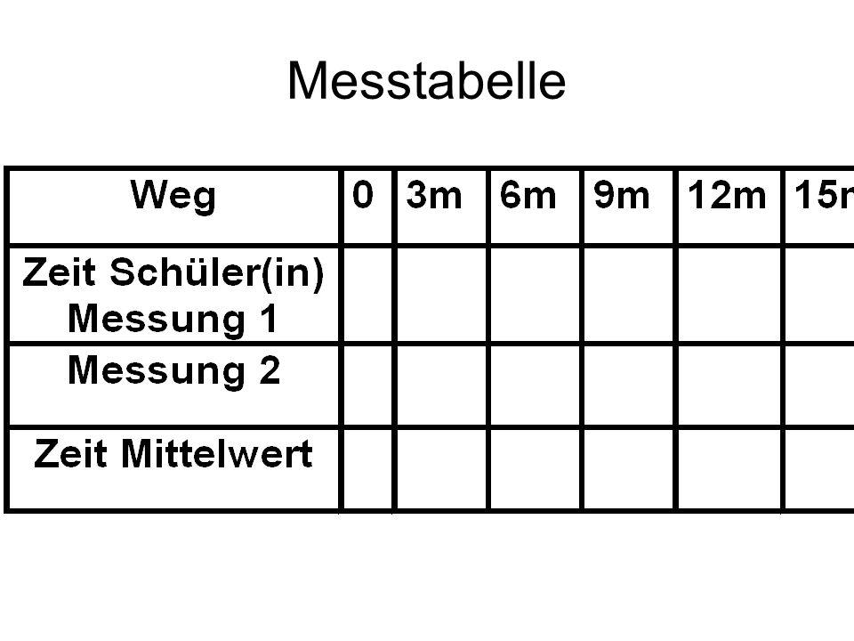 Durchführung Messstrecke 0m 3m 6m 9m 12m 15m Messpunkte