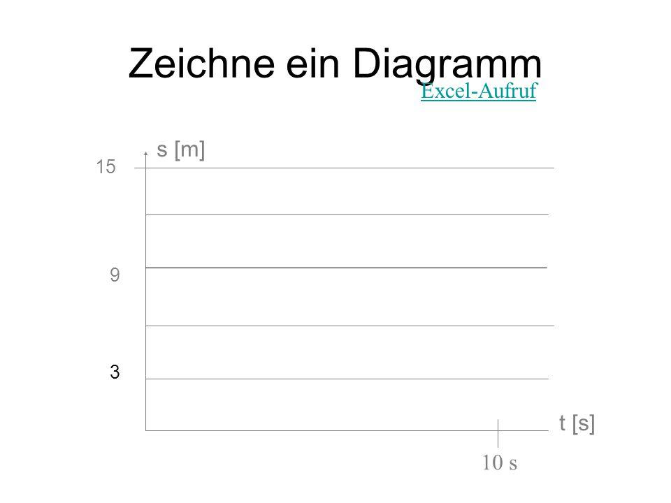Zeichne ein Diagramm t [s] s [m] 15 9 10 s Excel-Aufruf 3