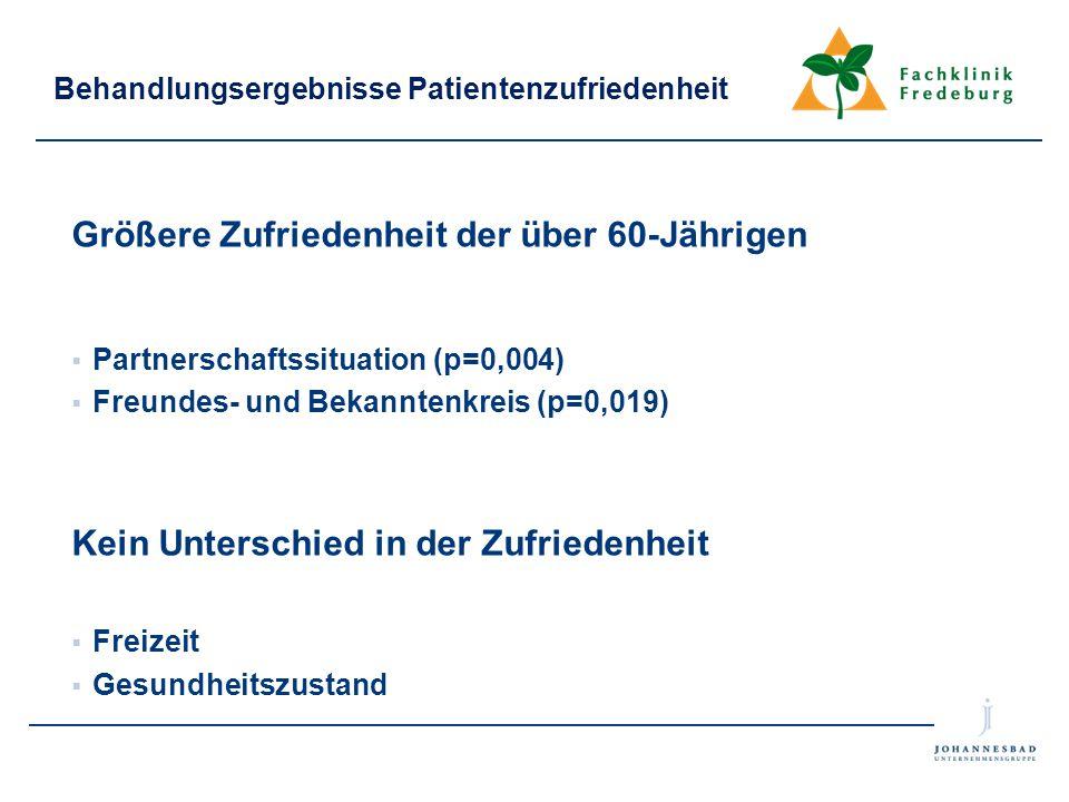 Behandlungsergebnisse Patientenzufriedenheit Größere Zufriedenheit der über 60-Jährigen  Partnerschaftssituation (p=0,004)  Freundes- und Bekanntenk