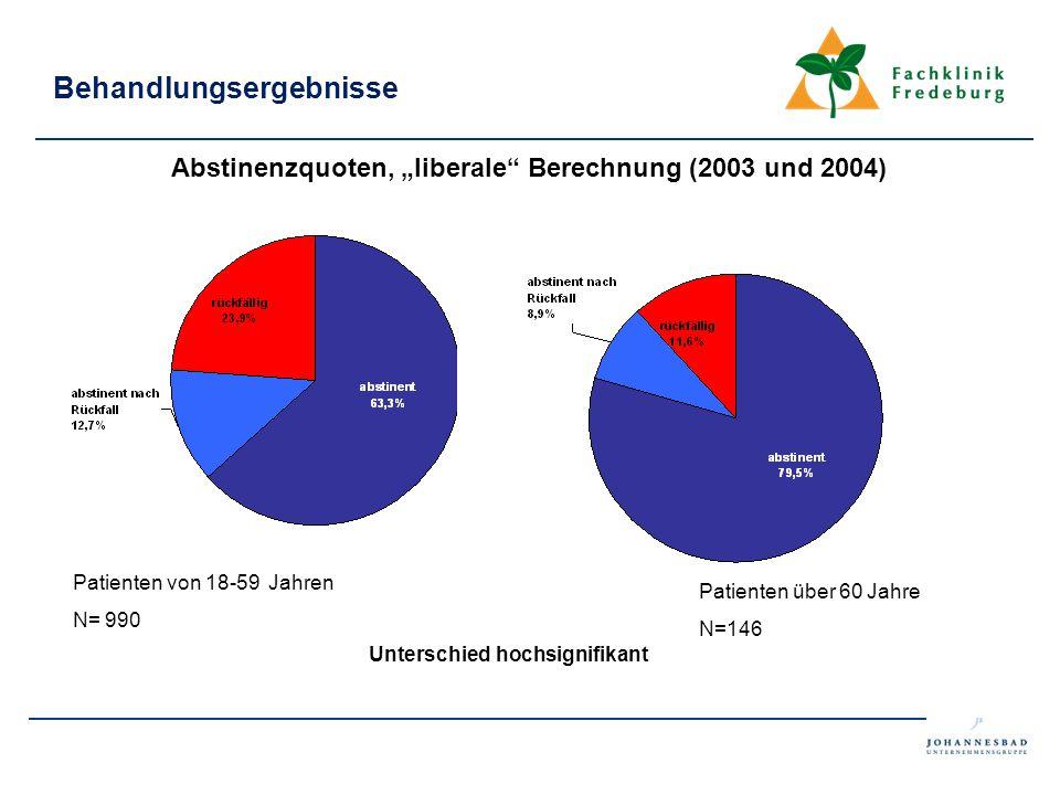 """Behandlungsergebnisse Abstinenzquoten, """"liberale"""" Berechnung (2003 und 2004) Patienten von 18-59 Jahren N= 990 Patienten über 60 Jahre N=146 Unterschi"""