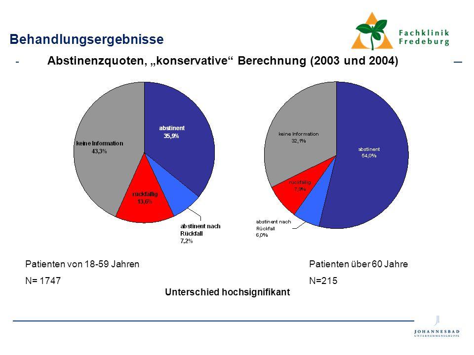 """Patienten von 18-59 Jahren N= 1747 Patienten über 60 Jahre N=215 Behandlungsergebnisse Abstinenzquoten, """"konservative"""" Berechnung (2003 und 2004)"""