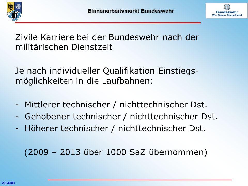 VS-NfD Binnenarbeitsmarkt Bundeswehr Zivile Karriere bei der Bundeswehr nach der militärischen Dienstzeit Je nach individueller Qualifikation Einstieg