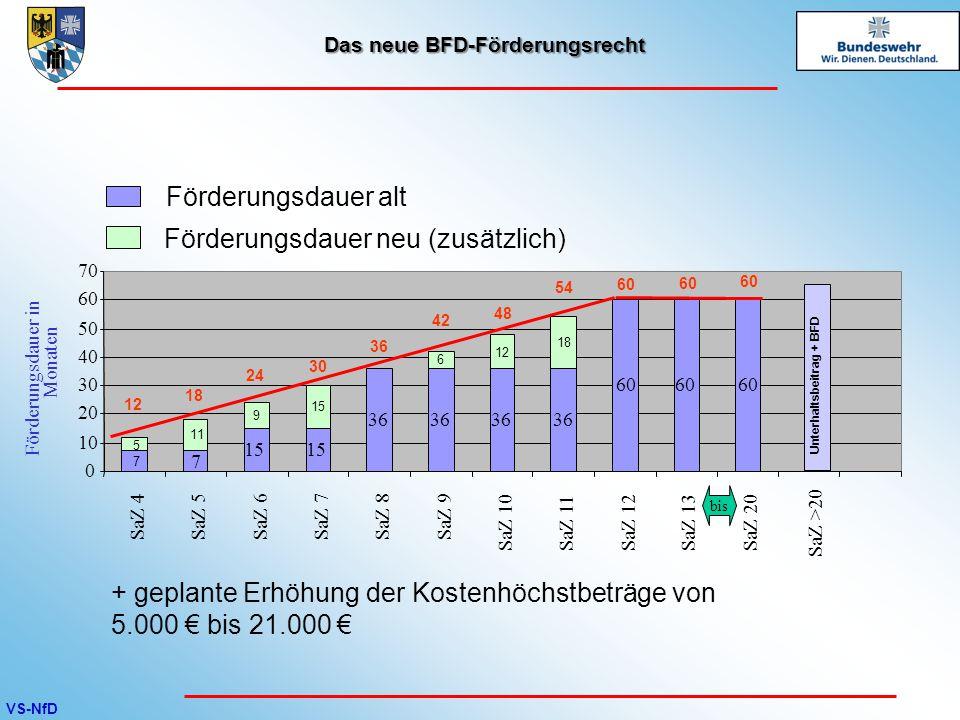 VS-NfD Das neue BFD-Förderungsrecht Förderungsdauer alt Förderungsdauer neu (zusätzlich) + geplante Erhöhung der Kostenhöchstbeträge von 5.000 € bis 2