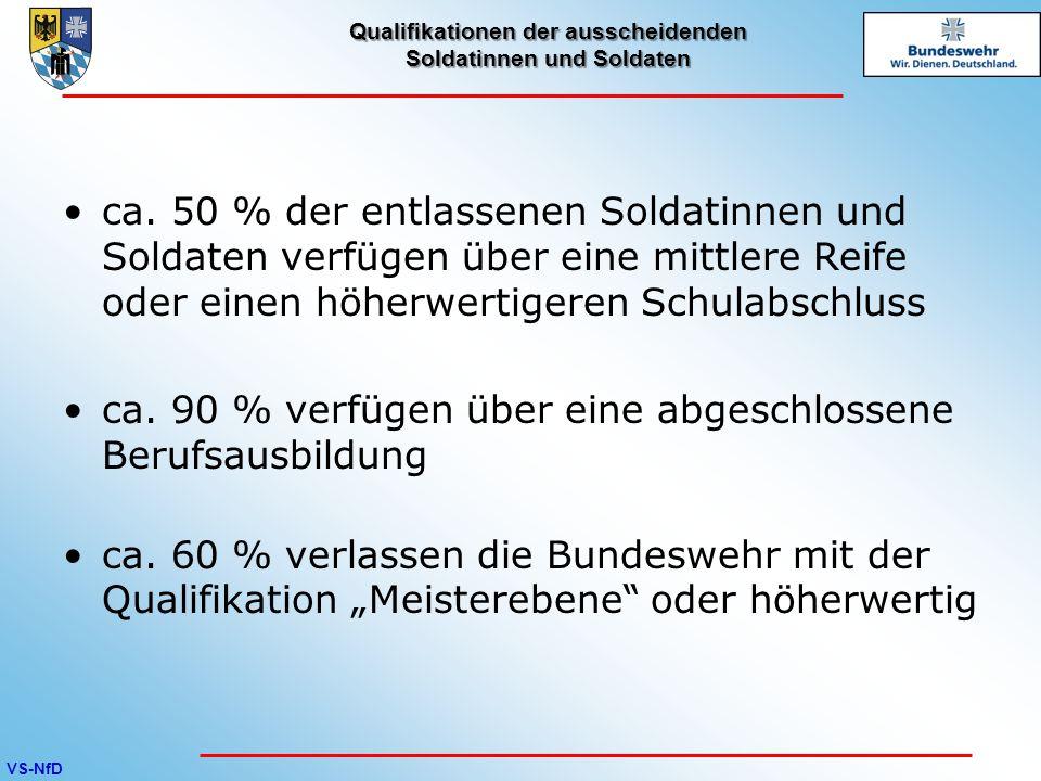 VS-NfD Qualifikationen der ausscheidenden Soldatinnen und Soldaten ca. 50 % der entlassenen Soldatinnen und Soldaten verfügen über eine mittlere Reife