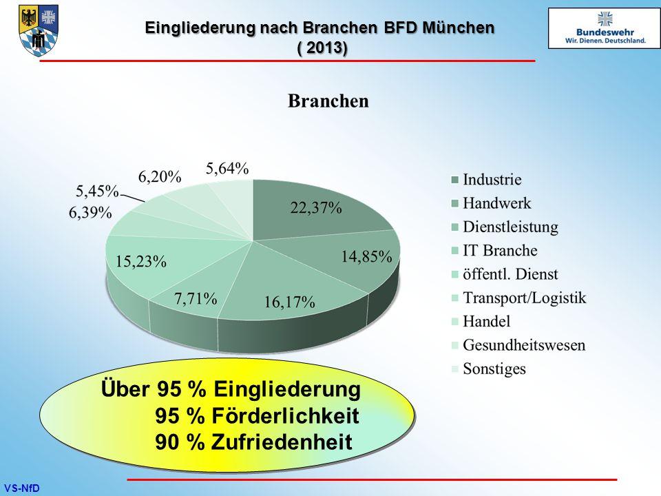 VS-NfD Eingliederung nach Branchen BFD München ( 2013) Über 95 % Eingliederung 95 % Förderlichkeit 90 % Zufriedenheit Über 95 % Eingliederung 95 % För