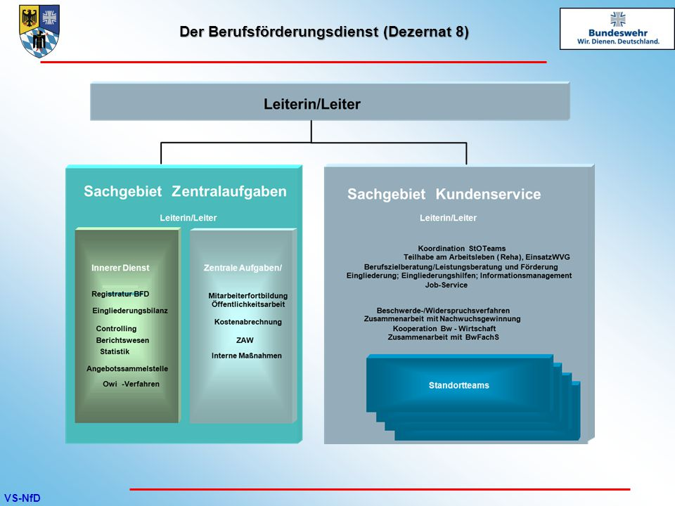 VS-NfD Betreuungsgebiet BFD München StoT Ingolstadt Kontakt: Pionierkaserne auf der Schanz Manchinger Str.