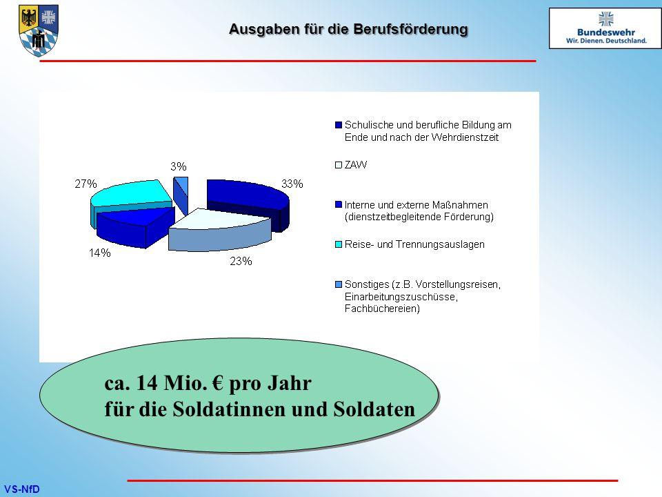 VS-NfD Ausgaben für die Berufsförderung ca. 14 Mio. € pro Jahr für die Soldatinnen und Soldaten ca. 14 Mio. € pro Jahr für die Soldatinnen und Soldate