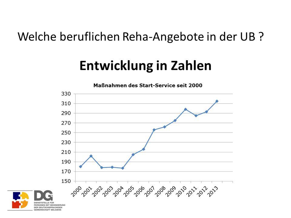 Welche beruflichen Reha-Angebote in der UB Entwicklung in Zahlen