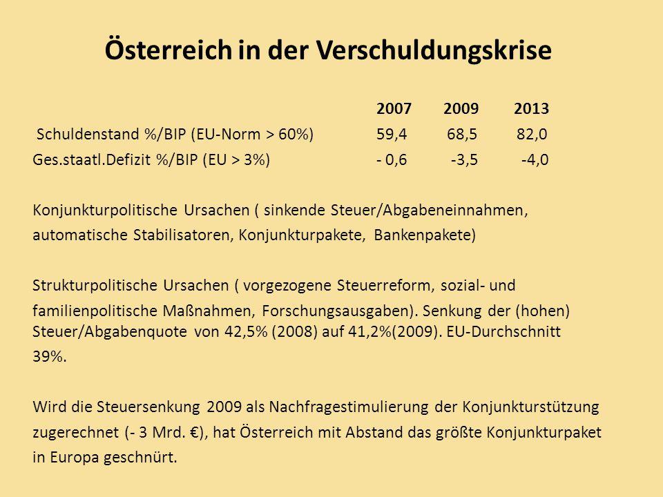 Notwendigkeit und Dringlichkeit der Schuldenkonsolidierung Sicherung der Europäischen Währungsunion ( Einhaltung der Stabilitätskriterien, Schuldenentlastung durch Inflation und Abwertung scheidet aus, Verlust der Währungsautonomie bedingt nationale Budgetdisziplin) Wiedergewinnung des Budgetspielraumes bei verlangsamtem Wirtschaftswachstum zur Konjunktursteuerung, Wachstumsstimulierung und Sicherung des Sozialstaates.