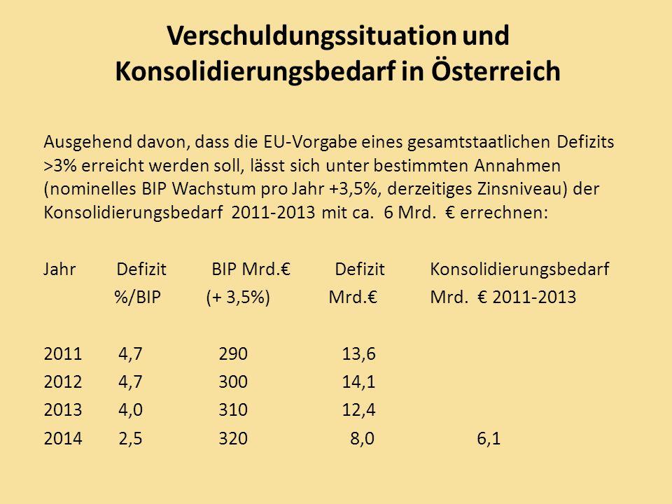"""Doppelstrategie zur Rückführung der Staatsverschuldung Derzeit (2010) laufen gegen 13 von 17 Mitgliedsländern der EWU Verfahren wegen """"übermäßiger Defizite (< 3%)."""