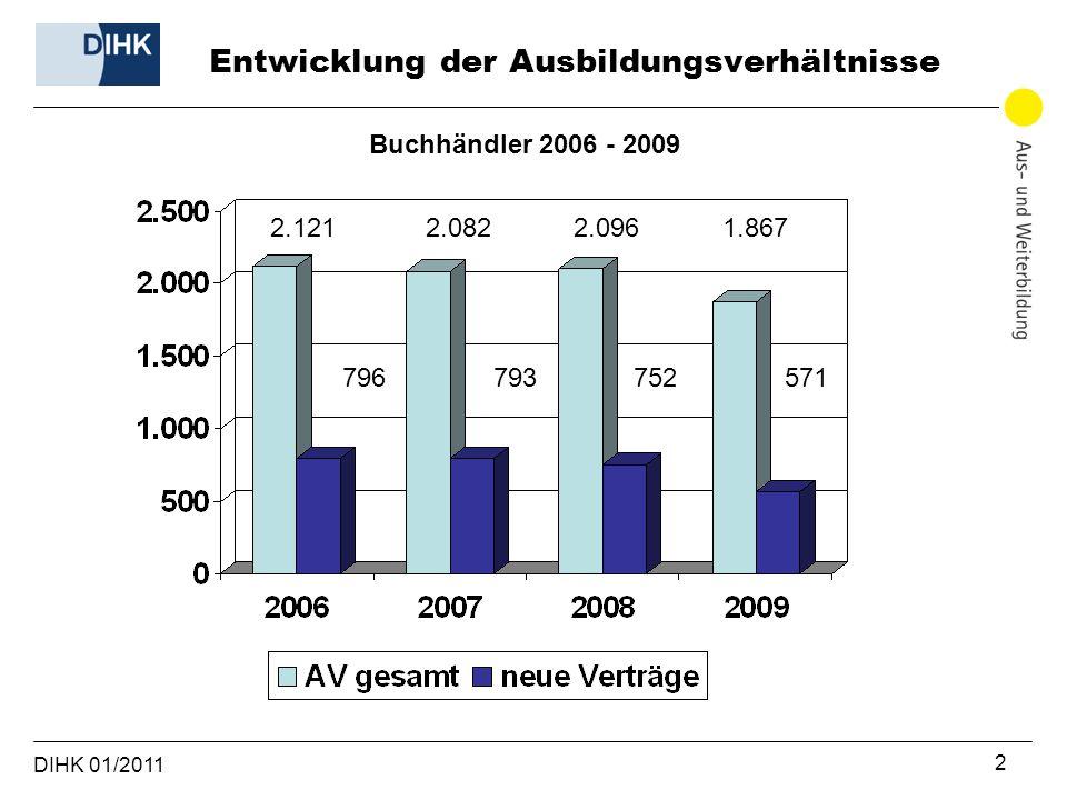 DIHK 01/2011 2 2.121 2.082 2.096 1.867 796793752571 Buchhändler 2006 - 2009 Entwicklung der Ausbildungsverhältnisse