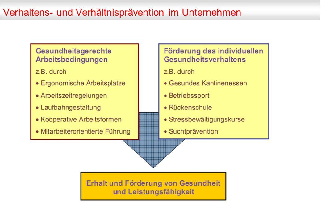 Verhaltens- und Verhältnisprävention im Unternehmen