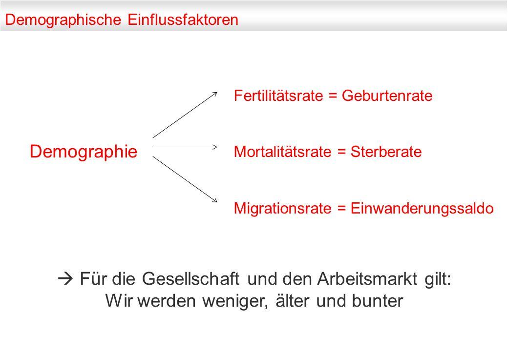 Demographische Einflussfaktoren Demographie Fertilitätsrate = Geburtenrate Mortalitätsrate = Sterberate Migrationsrate = Einwanderungssaldo  Für die