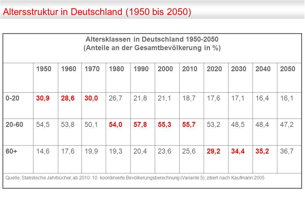 Altersstruktur in Deutschland (1950 bis 2050) Altersklassen in Deutschland 1950-2050 (Anteile an der Gesamtbevölkerung in %) 1950196019701980199020002