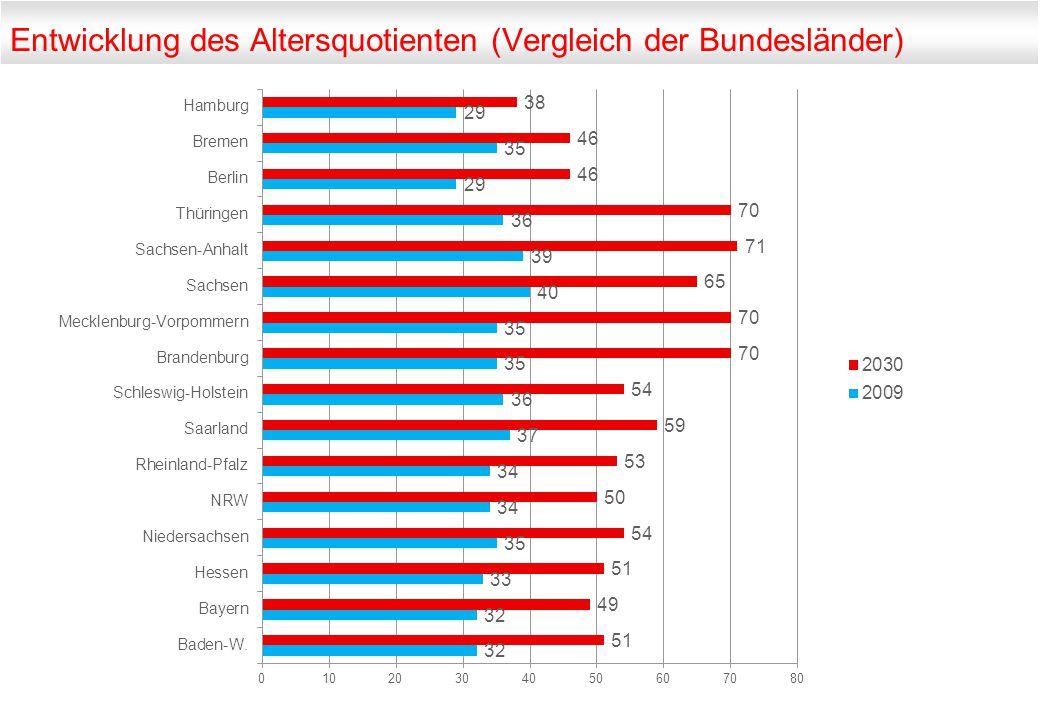 Entwicklung des Altersquotienten (Vergleich der Bundesländer)