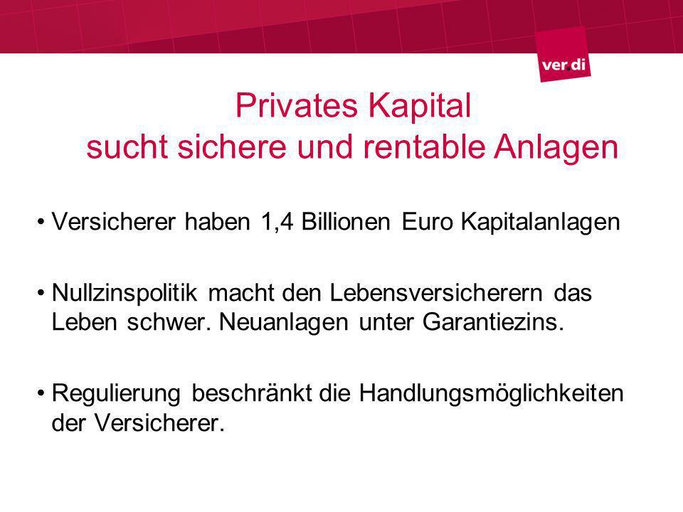 Privates Kapital sucht sichere und rentable Anlagen Versicherer haben 1,4 Billionen Euro Kapitalanlagen Nullzinspolitik macht den Lebensversicherern das Leben schwer.