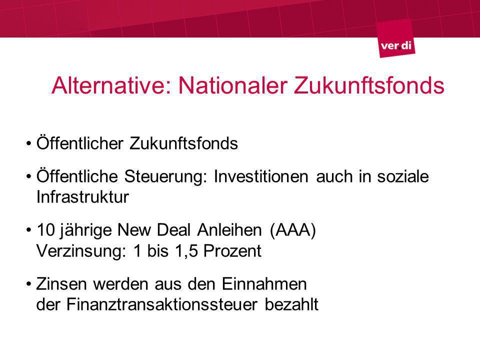 Alternative: Nationaler Zukunftsfonds Öffentlicher Zukunftsfonds Öffentliche Steuerung: Investitionen auch in soziale Infrastruktur 10 jährige New Deal Anleihen (AAA) Verzinsung: 1 bis 1,5 Prozent Zinsen werden aus den Einnahmen der Finanztransaktionssteuer bezahlt