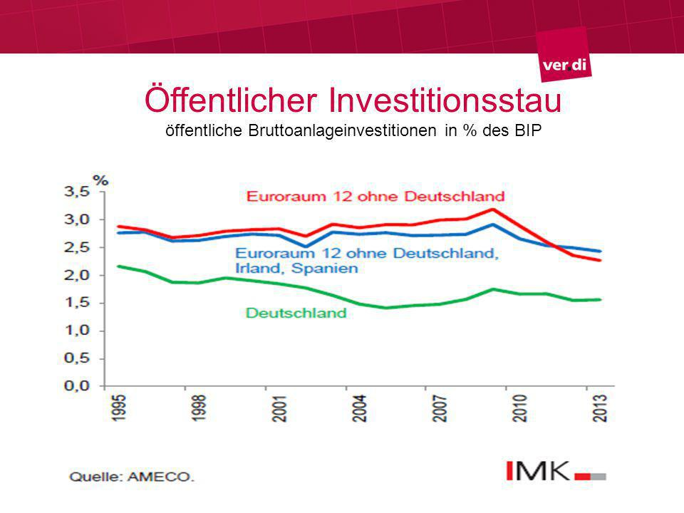 Öffentlicher Investitionsstau öffentliche Bruttoanlageinvestitionen in % des BIP