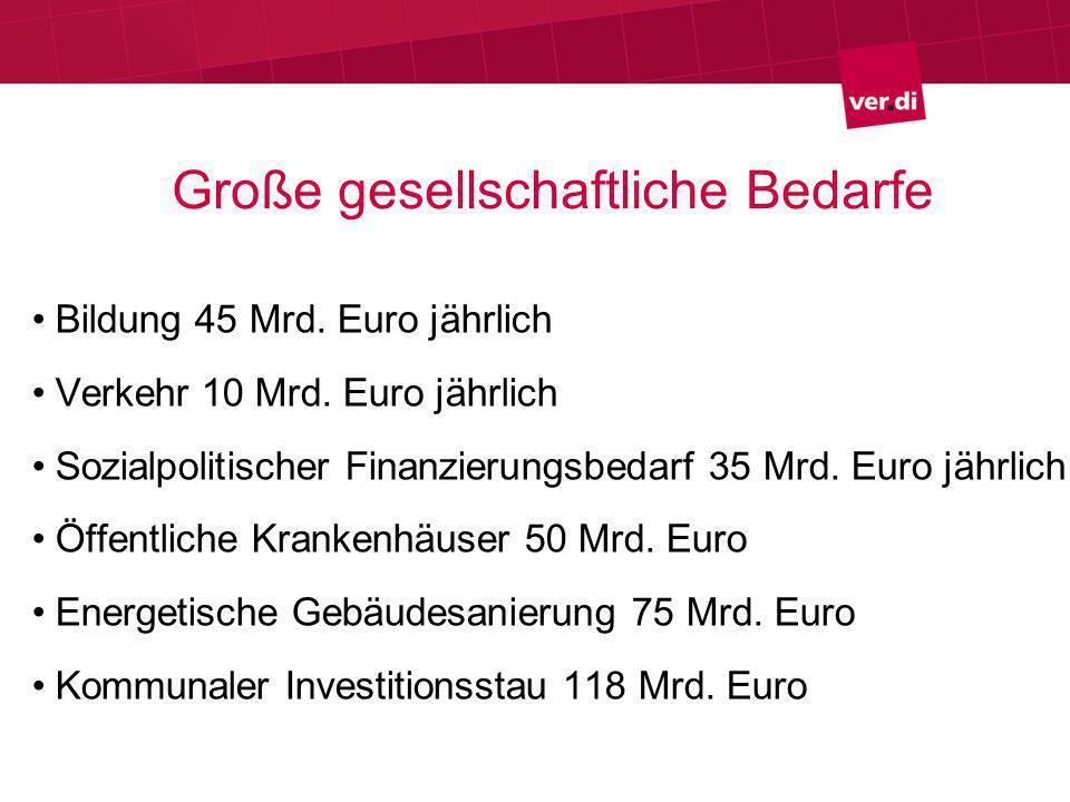 Große gesellschaftliche Bedarfe Bildung 45 Mrd. Euro jährlich Verkehr 10 Mrd.